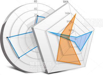 Dundas Dashboard v5.0 新的图表类型:雷达图