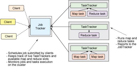 经典MapReduce构架图