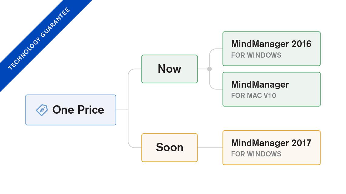mindmanager2017更新