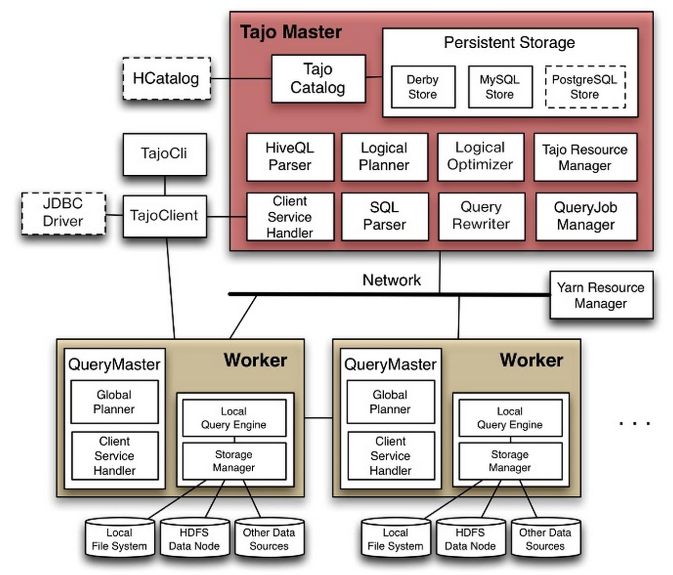 Apache Tajo整体框架图