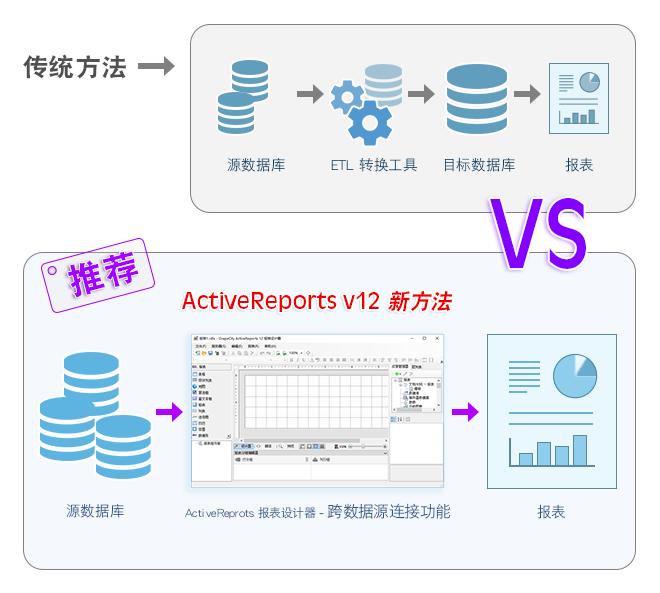 ActiveReports