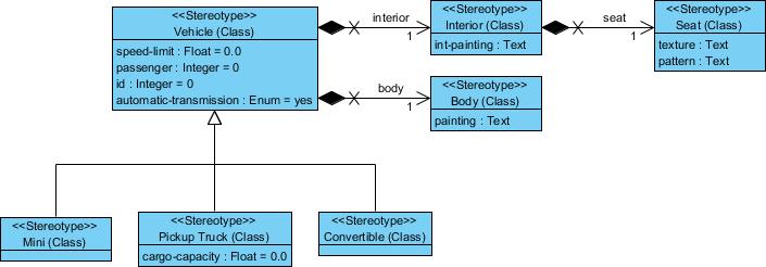 Visual Paradigm 教程UML:绘制UML配置文件图-控件新闻-慧都网