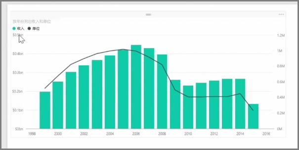 数据分析Power BI数据可视化教程(三)——如何组合图表