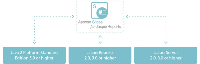 Aspose,jasperreports