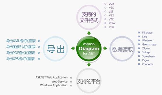 Aspose.Diagram是一个关于Microsoft Visio文件使用的类库