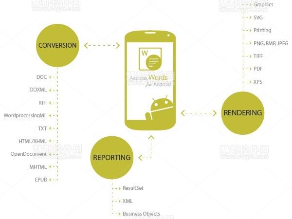 Aspose,Word,Android,高级功能