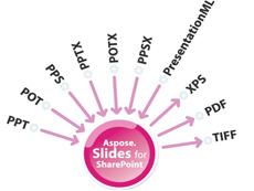 Aspose.Slides for SharePoint授权购买