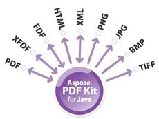 Aspose.Pdf.Kit for Java授权购买