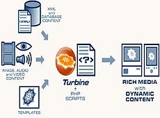 PHP Turbine