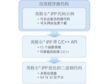 英特尔数学内核库 Mac OS 版