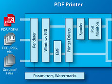 3-Heights PDF Printer