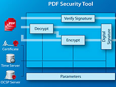 3-Heights PDF Security