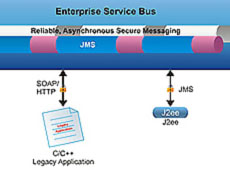 Fiorano Enterprise Service Bus