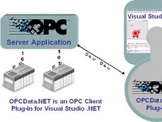 OPC Data.NET