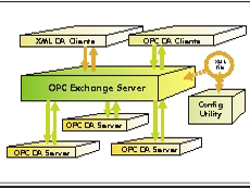OPC XML Webservices