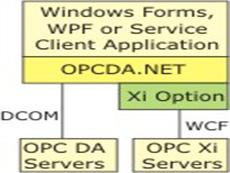 OPCDA.NET-Xi