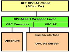 OPCAE.NET
