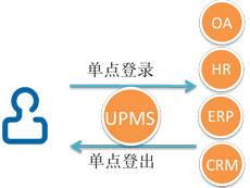 UPMS用户权限管理系统