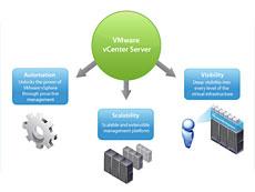 Vmware vCenter Sever授权购买