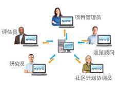 NVivo Server
