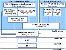 IP*Works! SNMP